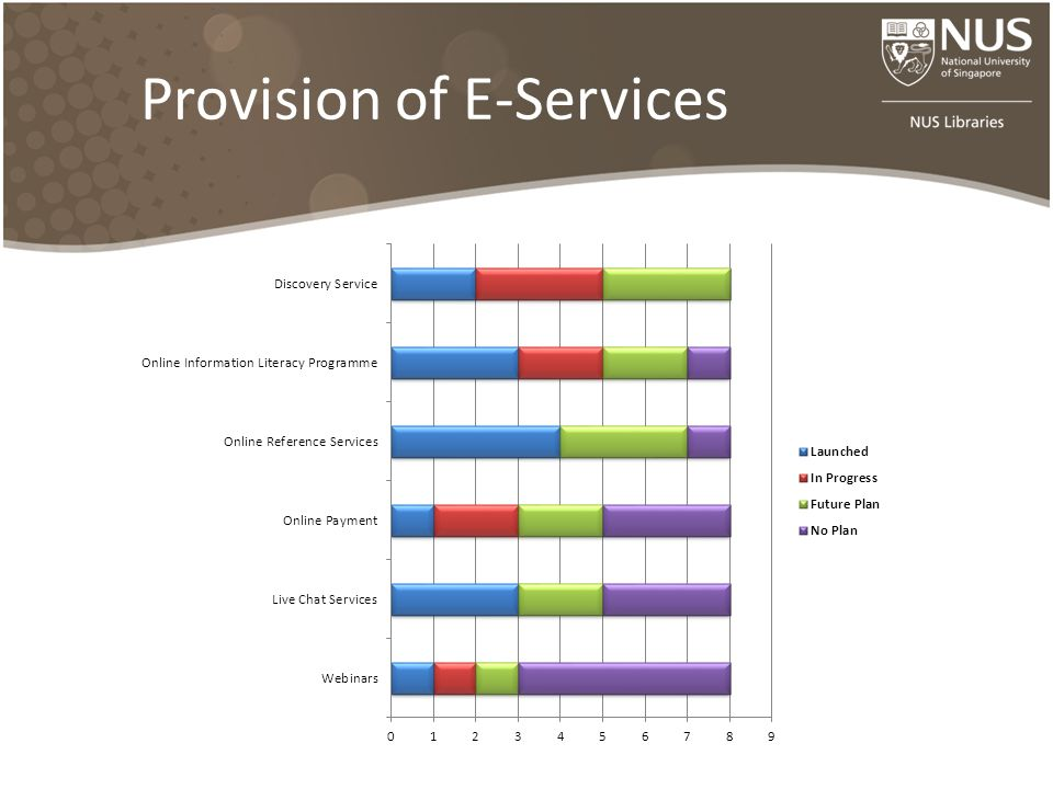 Provision of E-Services