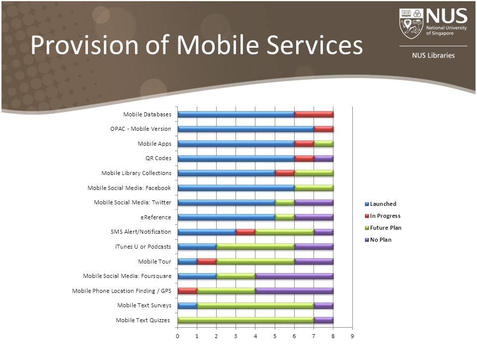 Provision of Mobile Services