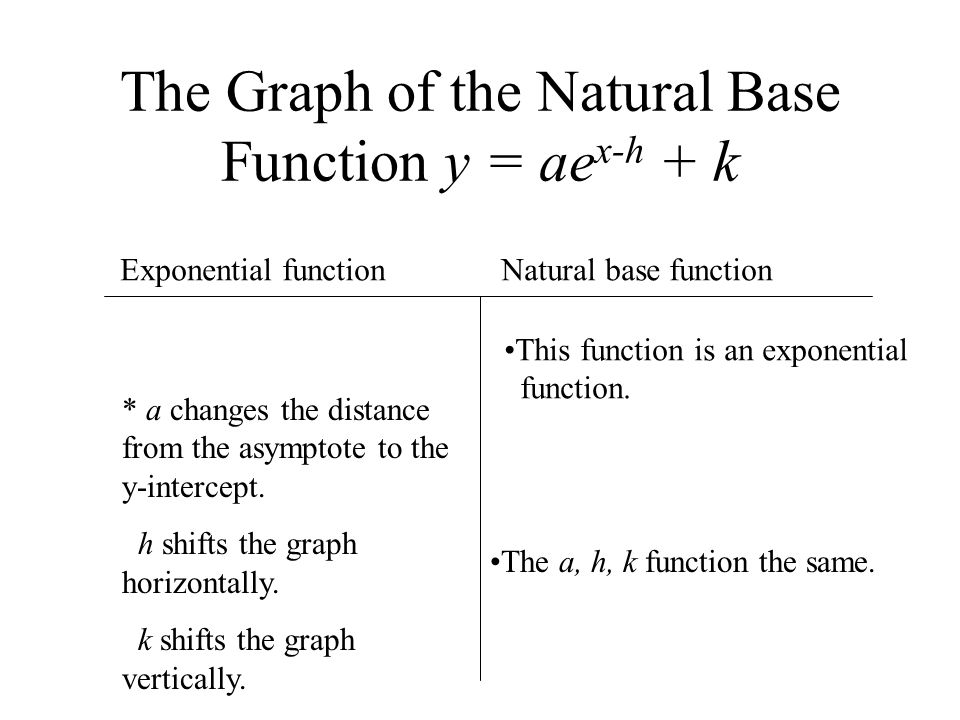 The Graph of the Natural Base Function y = ae x-h + k Exponential function Natural base function Exponential growth, b > 1 ( With a positive x.) * Exponential growth, e is greater than one with a positive x.