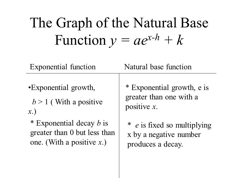 The Graph of the Natural Base Function y = ae x-h + k Exponential function Natural base function Exponential growth, b > 1 ( With a positive x.) * Exp