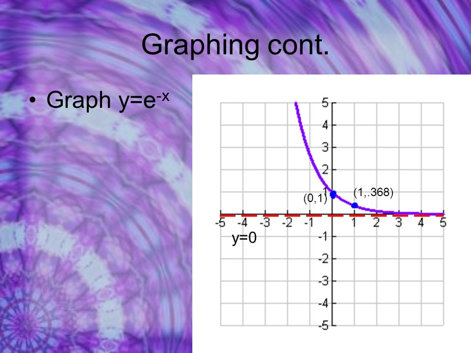 Graphing cont. Graph y=e -x (0,1) (1,.368) y=0