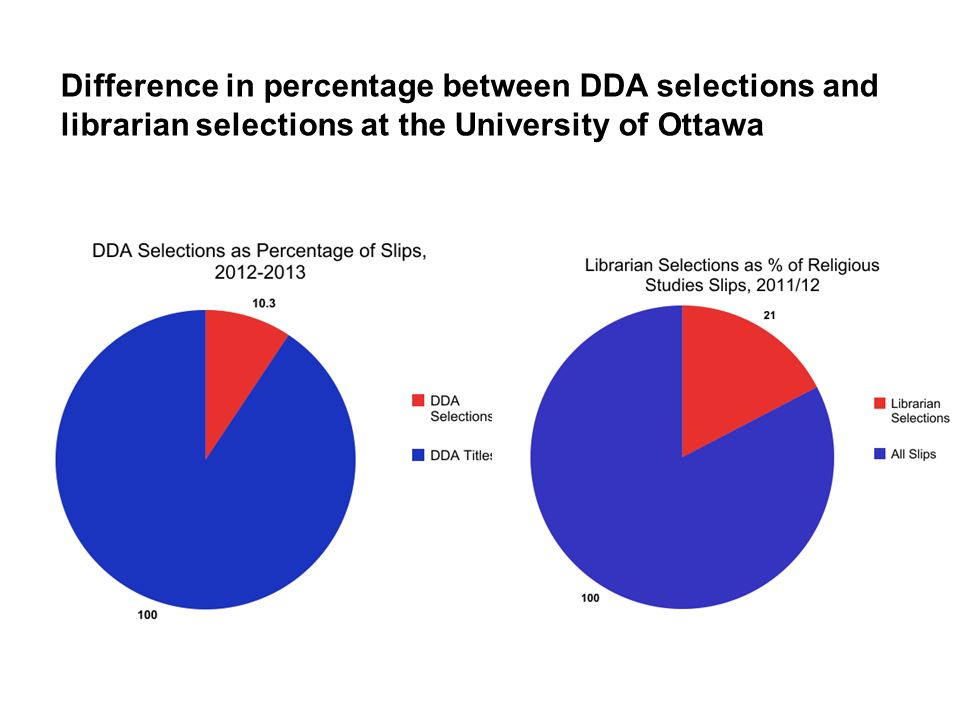 Overview of DDA selections 615 total selections ~ 20% not related to History or Religious Studies 497 total selections in target areas: ---- 40.4% Religious Studies ---- 59.6 % History
