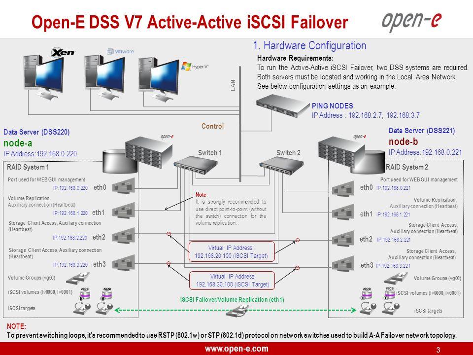 www.open-e.com 3 Data Server (DSS221) node-b IP Address:192.168.0.221 Data Server (DSS220) node-a IP Address:192.168.0.220 Volume Groups (vg00) iSCSI