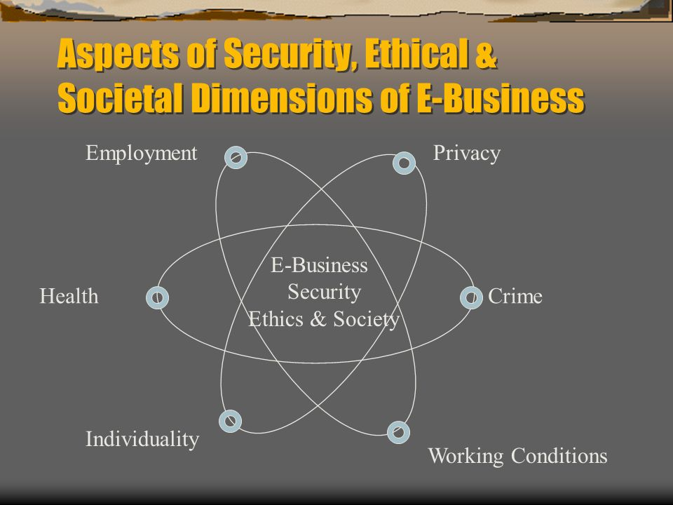 Aspects of Security, Ethical & Societal Dimensions of E-Business EmploymentPrivacy Health Individuality Working Conditions Crime E-Business Security E