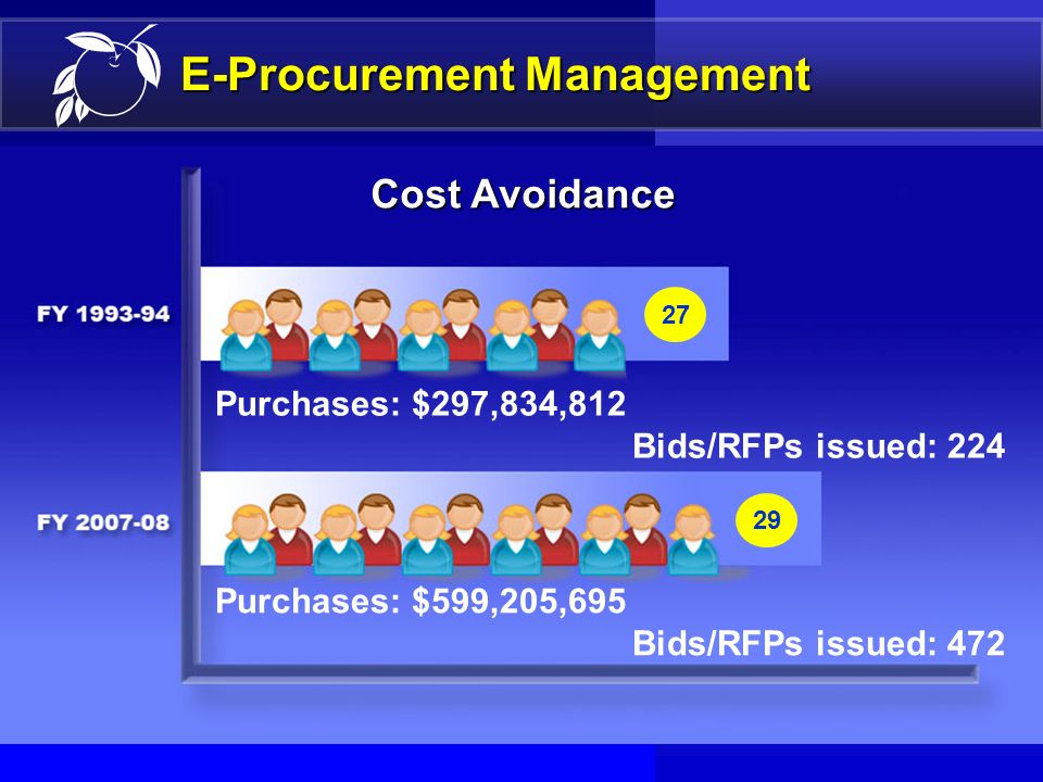 28 E-Procurement Presentation Outline DefinitionDefinition BenefitsBenefits Orange County ImplementationOrange County Implementation ManagementManagem