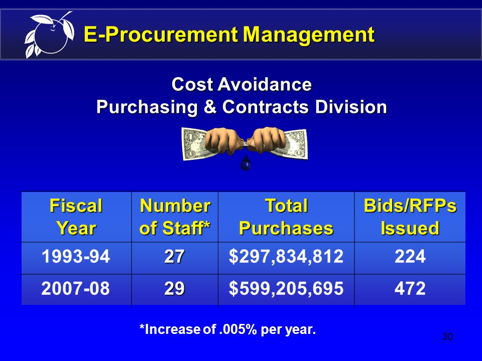 29 E-Procurement Management 29 27 Cost Avoidance Purchases: $297,834,812 Bids/RFPs issued: 224 Purchases: $599,205,695 Bids/RFPs issued: 472