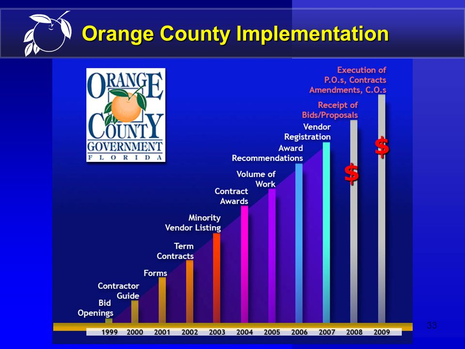 32 E-Procurement Presentation Outline DefinitionDefinition BenefitsBenefits Orange County ImplementationOrange County Implementation ManagementManagem