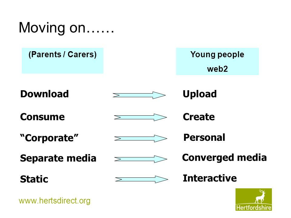 www.hertsdirect.org Moving on…… Download Consume Corporate Separate media Static (Parents / Carers) Young people web2 Upload Create Personal Converged media Interactive