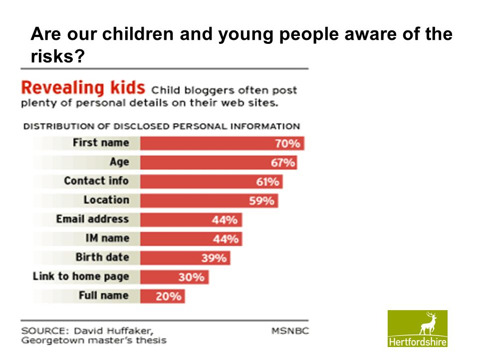 www.hertsdirect.org Are our children and young people aware of the risks?