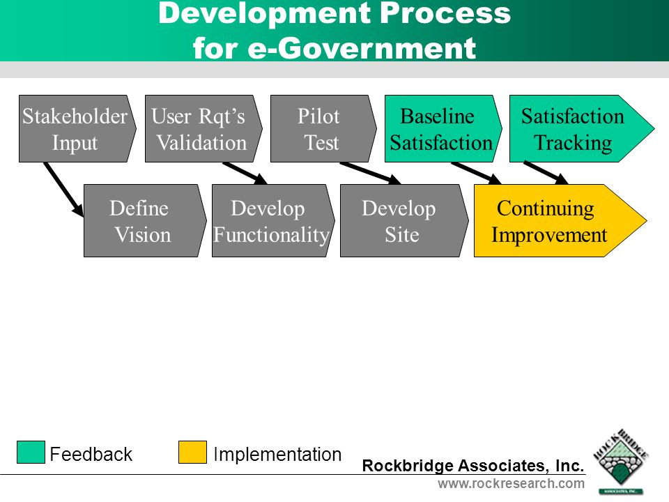 Rockbridge Associates, Inc. www.rockresearch.com Development Process for e-Government Satisfaction Tracking Continuing Improvement FeedbackImplementat
