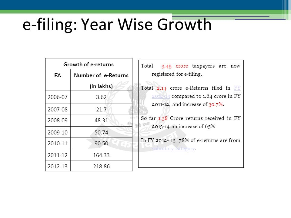 e-filing: Year Wise Growth Total 3.45 crore taxpayers are now registered for e-filing.