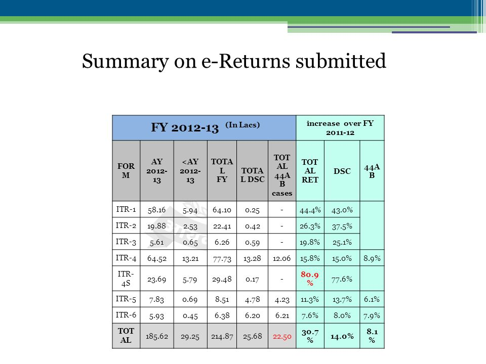 Summary on e-Returns submitted FY 2012-13 (In Lacs) increase over FY 2011-12 FOR M AY 2012- 13 <AY 2012- 13 TOTA L FY TOTA L DSC TOT AL 44A B cases TOT AL RET DSC 44A B ITR-158.165.9464.100.25-44.4%43.0% ITR-219.882.5322.410.42-26.3%37.5% ITR-35.610.656.260.59-19.8%25.1% ITR-464.5213.2177.7313.2812.0615.8%15.0%8.9% ITR- 4S 23.695.7929.480.17- 80.9 % 77.6% ITR-57.830.698.514.784.2311.3%13.7%6.1% ITR-65.930.456.386.206.217.6%8.0%7.9% TOT AL 185.6229.25214.8725.6822.50 30.7 % 14.0% 8.1 %