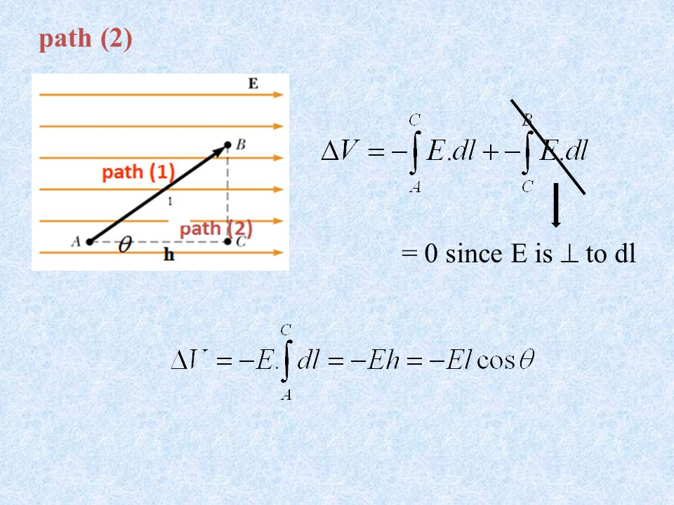 Equipotential Surfaces (Contours) V C = V B ( same potential) In fact, points along this line has the same potential.