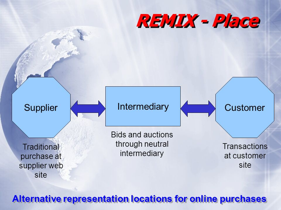 SupplierCustomer Intermediary Alternative representation locations for online purchases REMIX - Place Traditional purchase at supplier web site Bids and auctions through neutral intermediary Transactions at customer site