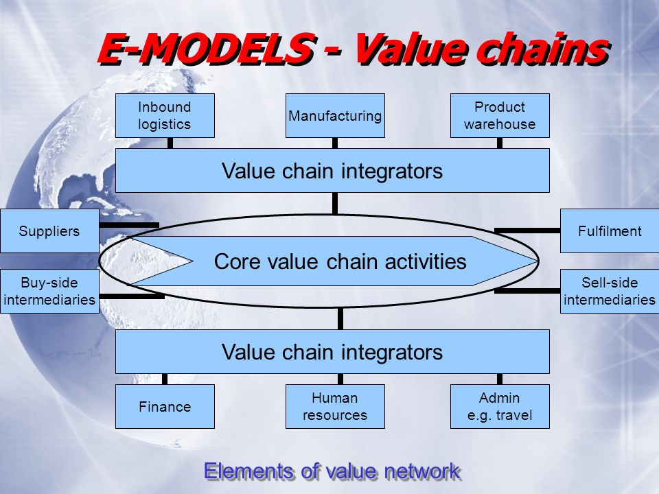 Suppliers Buy-side intermediaries Fulfilment Sell-side intermediaries Value chain integrators Finance Admin e.g.