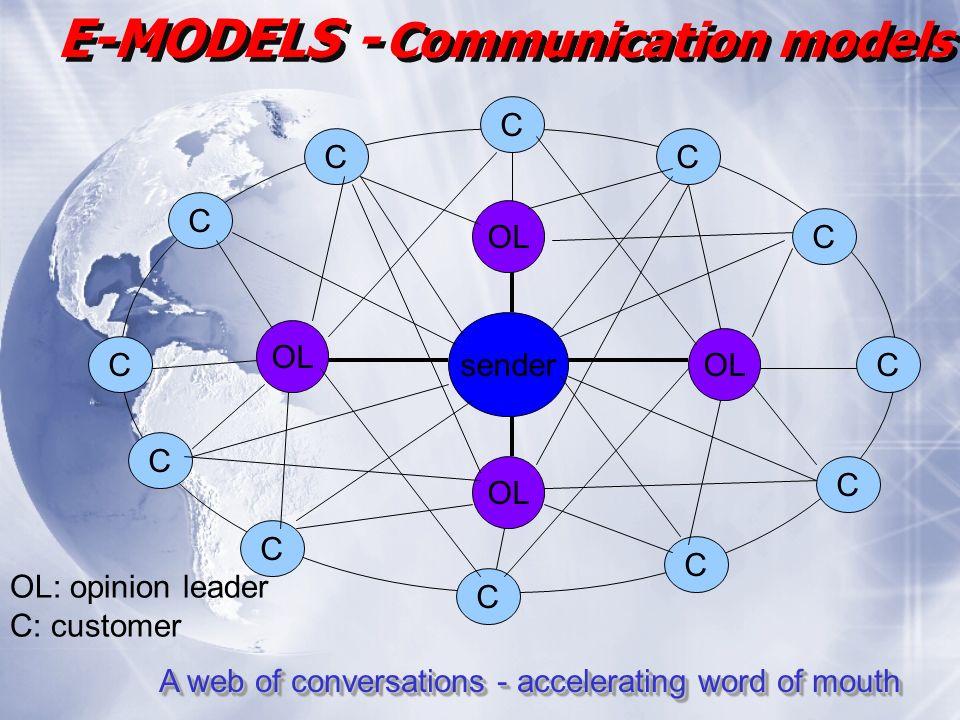 E-MODELS - Communication models sender OL C C C C C C C C C C C C A web of conversations - accelerating word of mouth OL: opinion leader C: customer