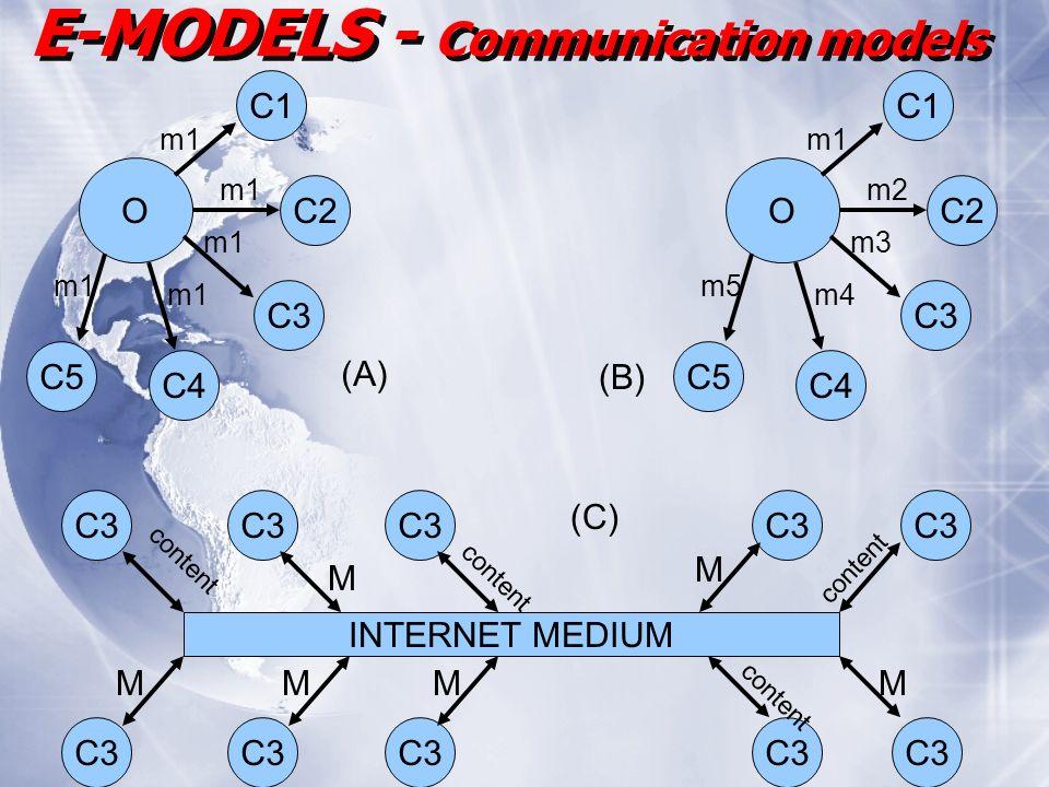 E-MODELS - Communication models O C1 C5 C2 C3 C4 m1 O C1 C5 C2 C3 C4 m1 m2 m5 m3 m4 (A) (B) INTERNET MEDIUM C3 (C) MMMM M M content