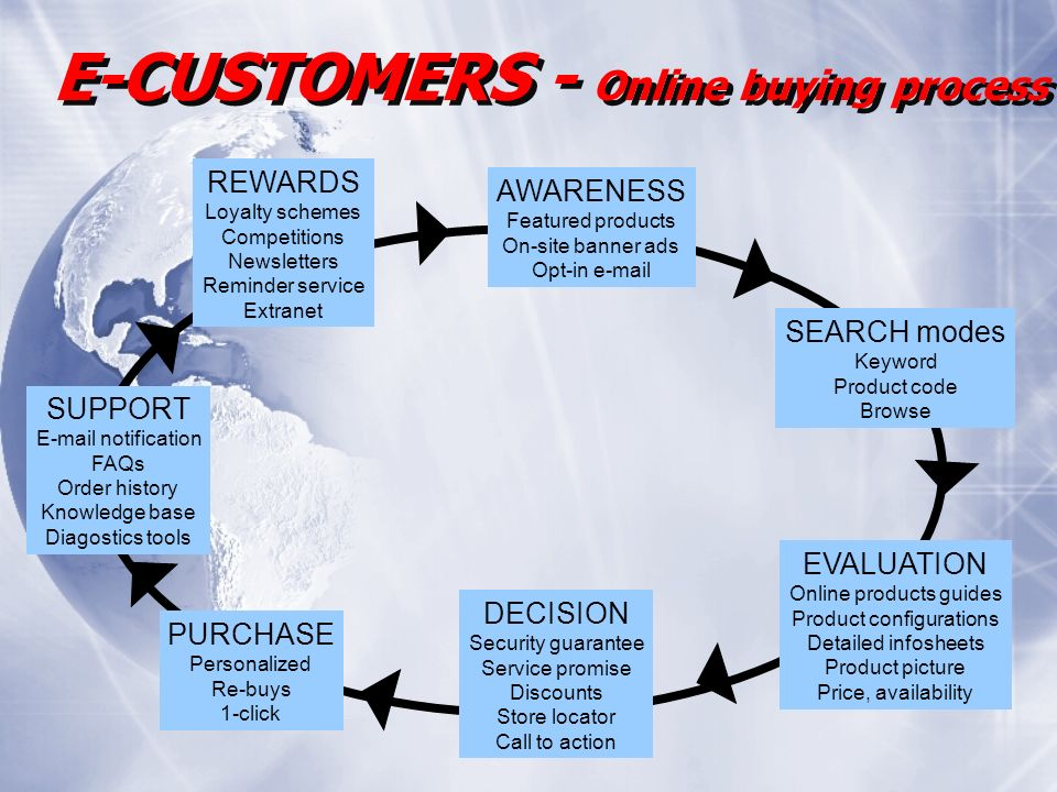 E-CUSTOMERS - Online buying process AWARENESS Featured products On-site banner ads Opt-in e-mail SEARCH modes Keyword Product code Browse EVALUATION Online products guides Product configurations Detailed infosheets Product picture Price, availability DECISION Security guarantee Service promise Discounts Store locator Call to action PURCHASE Personalized Re-buys 1-click SUPPORT E-mail notification FAQs Order history Knowledge base Diagostics tools REWARDS Loyalty schemes Competitions Newsletters Reminder service Extranet