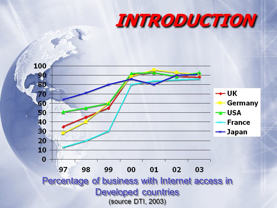 Percentage of business with Internet access in Developed countries (source DTI, 2003) Percentage of business with Internet access in Developed countries (source DTI, 2003) INTRODUCTION