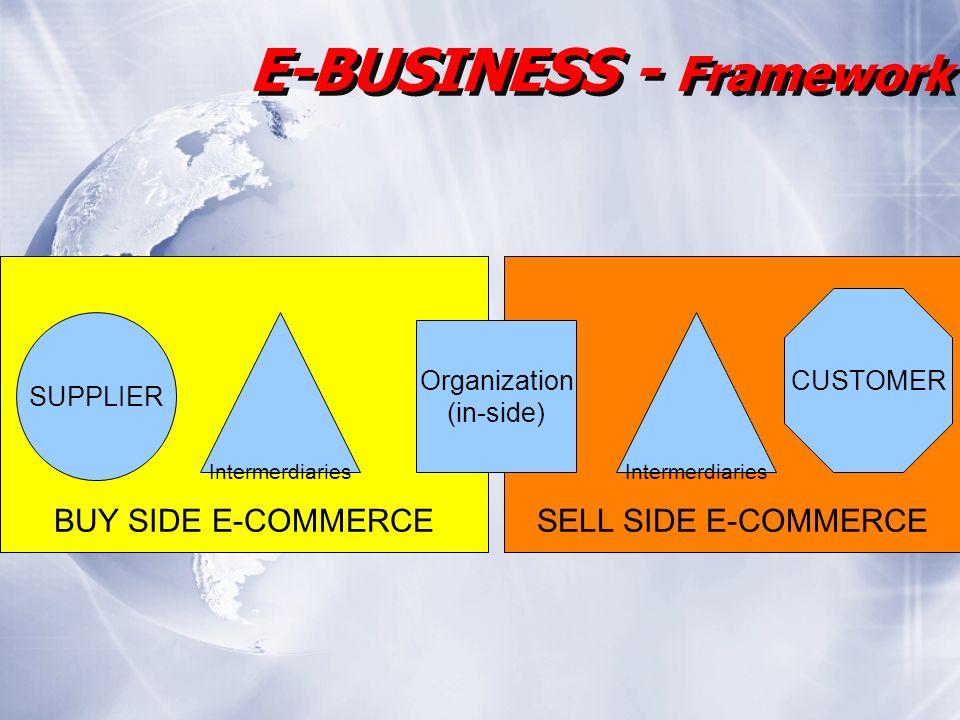 SELL SIDE E-COMMERCEBUY SIDE E-COMMERCE E-BUSINESS - Framework SUPPLIER Intermerdiaries Organization (in-side) CUSTOMER Intermerdiaries