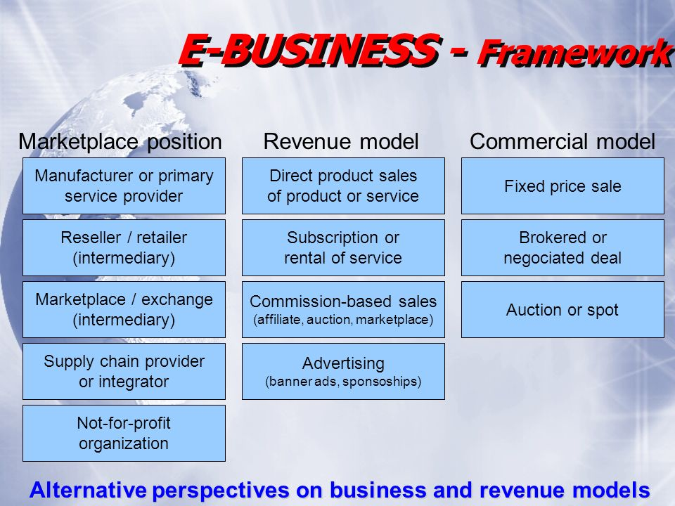 E-BUSINESS - Framework Alternative perspectives on business and revenue models Manufacturer or primary service provider Reseller / retailer (intermediary) Marketplace / exchange (intermediary) Supply chain provider or integrator Not-for-profit organization Direct product sales of product or service Subscription or rental of service Commission-based sales (affiliate, auction, marketplace) Advertising (banner ads, sponsoships) Fixed price sale Brokered or negociated deal Auction or spot Marketplace positionRevenue modelCommercial model