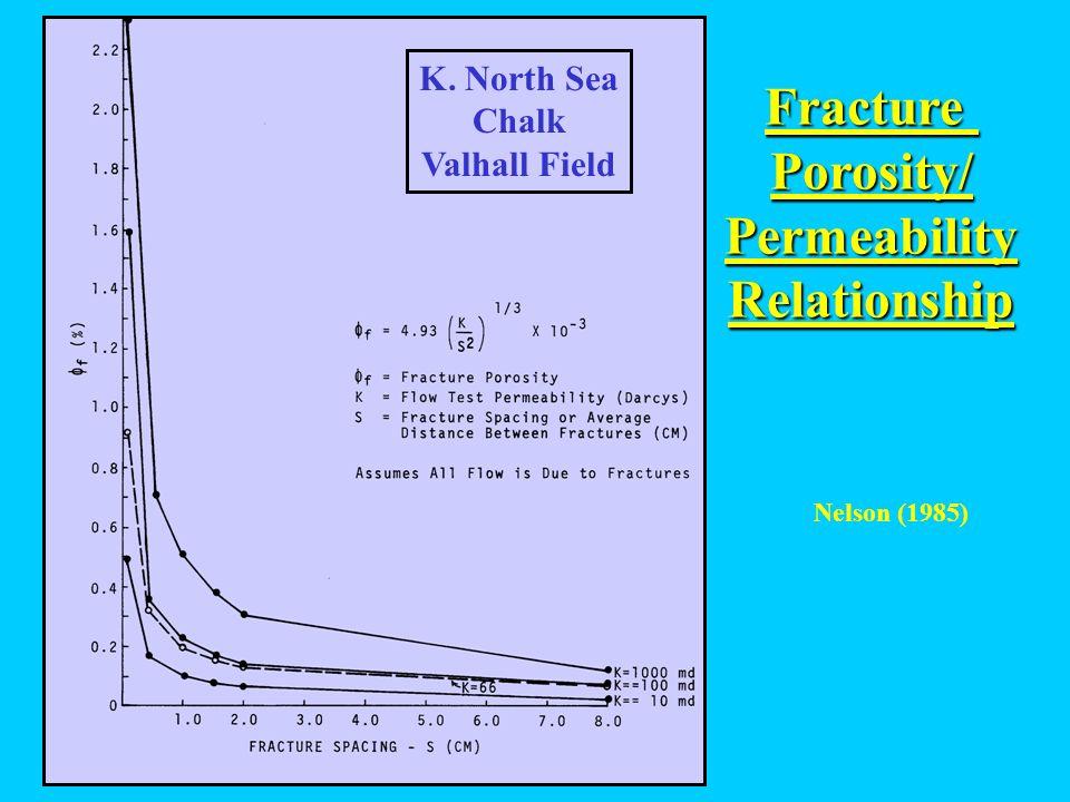 FracturePorosity/PermeabilityRelationship K. North Sea Chalk Valhall Field Nelson (1985)