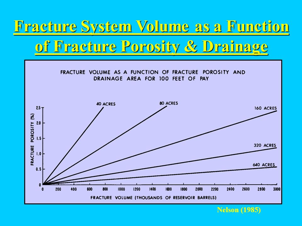 Fracture System Volume as a Function of Fracture Porosity & Drainage Nelson (1985)
