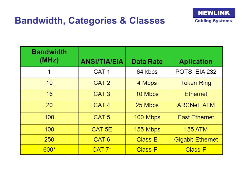 Cabling Systems NEWLINK TIA / EIA - 568 Media : TWISTED PAIRS