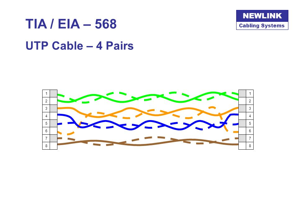 Cabling Systems NEWLINK Bandwidth, Categories & Classes Bandwidth (MHz) ANSI/TIA/EIAData RateAplication 1CAT 164 kbpsPOTS, EIA 232 10CAT 24 MbpsToken