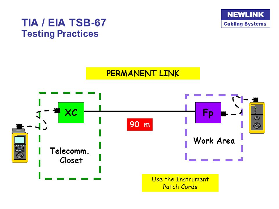 Cabling Systems NEWLINK TIA / EIA TSB-67 Testing Practices Permanent Link –Cross Connect –UTP Cable permanently installed –Outlet Jacks Channel Test –