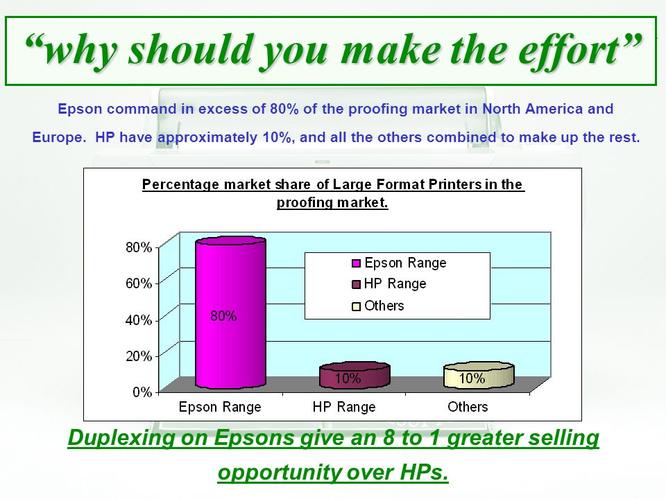 why should you make the effort Epson command in excess of 80% of the proofing market in North America and Europe.