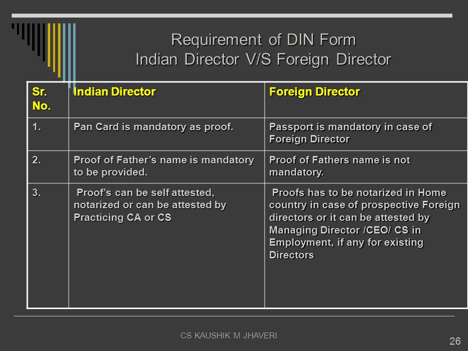 CS KAUSHIK M JHAVERI 26 Sr. No. Indian Director Foreign Director 1. Pan Card is mandatory as proof. Passport is mandatory in case of Foreign Director