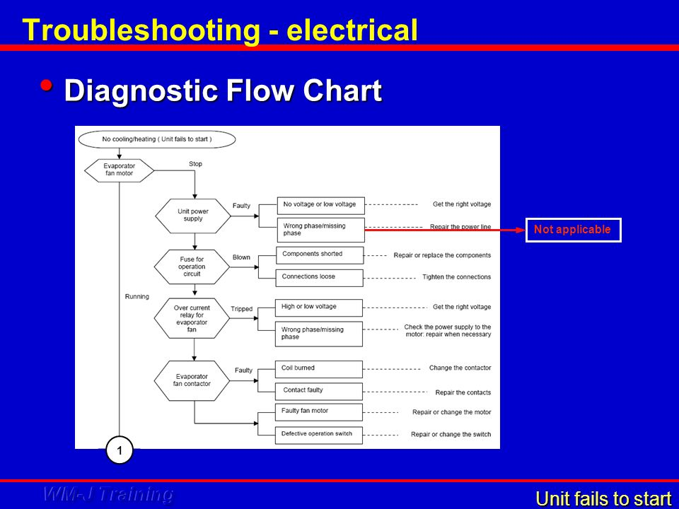 Troubleshooting - electrical Diagnostic Flow Chart Diagnostic Flow Chart 1 Unit fails to start Not applicable