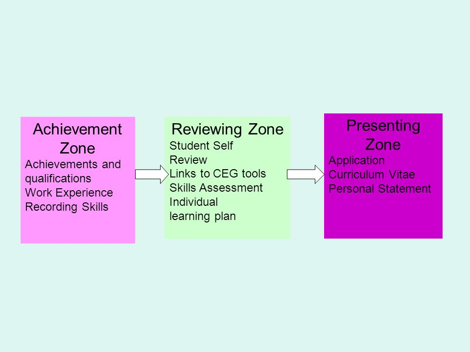 Achievement Zone Achievements and qualifications Work Experience Recording Skills Reviewing Zone Student Self Review Links to CEG tools Skills Assessment Individual learning plan Presenting Zone Application Curriculum Vitae Personal Statement