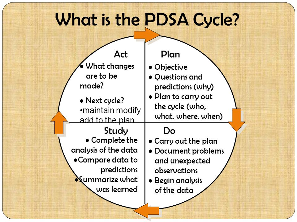 What is the PDSA Cycle? Act What changes are to be made? Next cycle? maintain modify add to the plan Plan Objective Questions and predictions (why) Pl