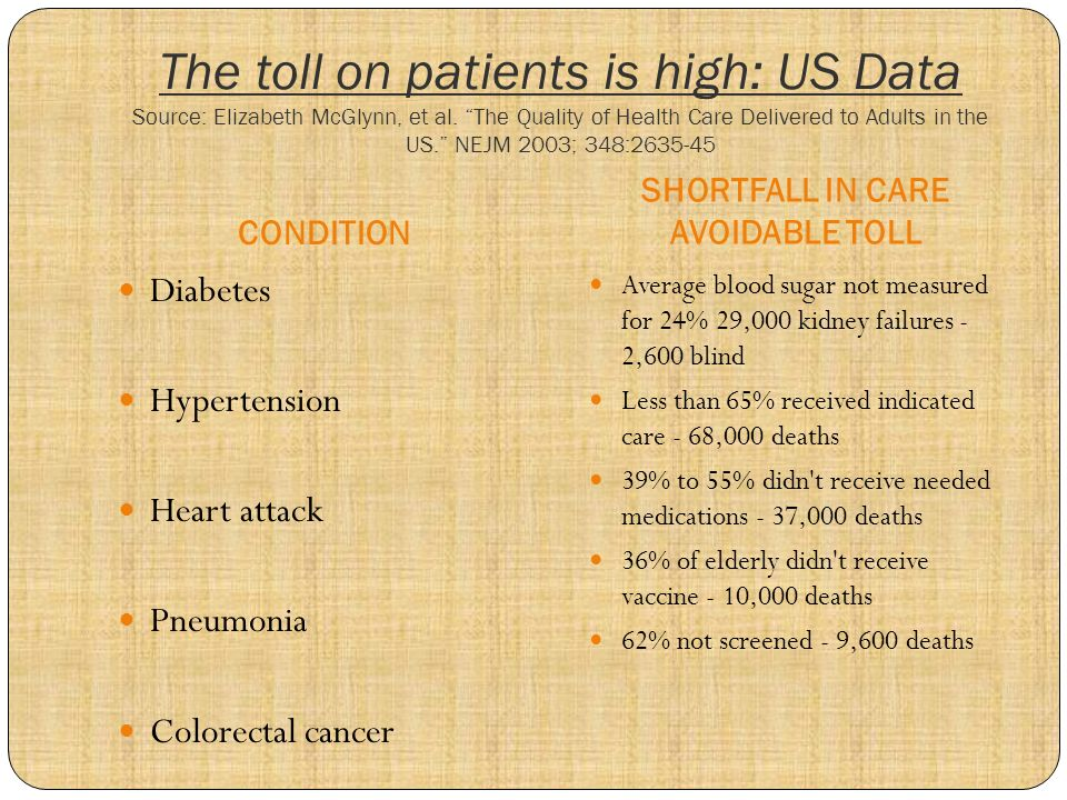 The toll on patients is high: US Data Source: Elizabeth McGlynn, et al. The Quality of Health Care Delivered to Adults in the US. NEJM 2003; 348:2635-