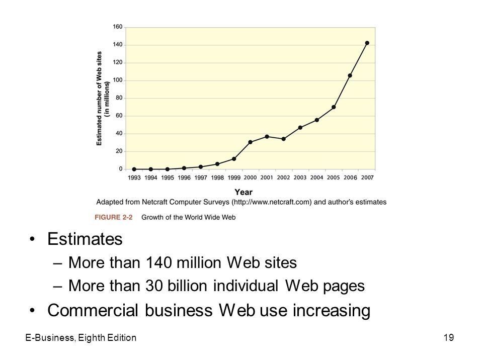 E-Business, Eighth Edition19 Estimates –More than 140 million Web sites –More than 30 billion individual Web pages Commercial business Web use increas