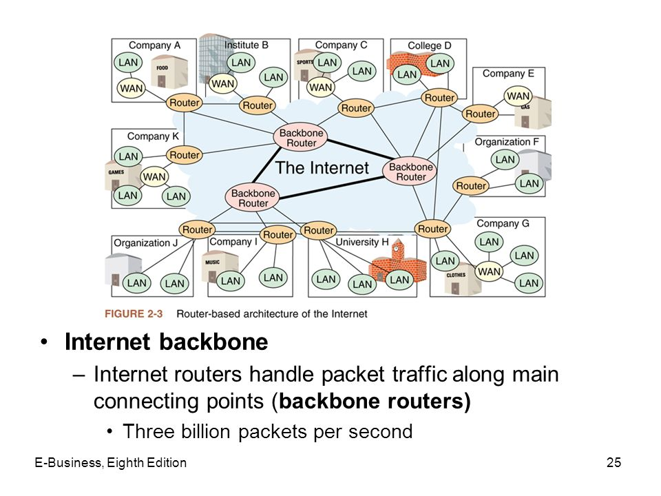 E-Business, Eighth Edition25 Internet backbone –Internet routers handle packet traffic along main connecting points (backbone routers) Three billion p