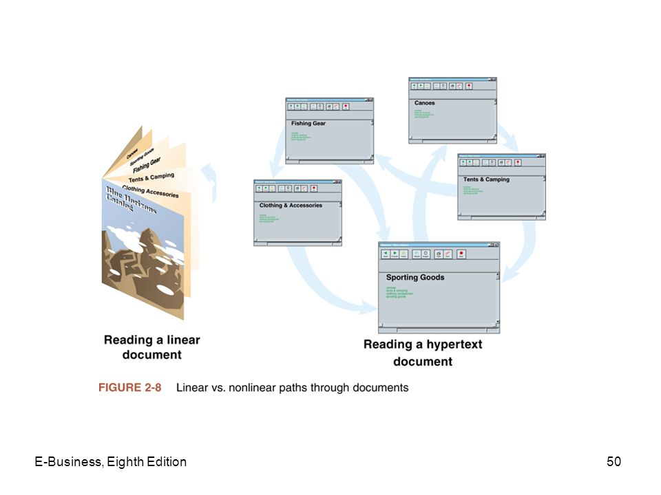 E-Business, Eighth Edition50