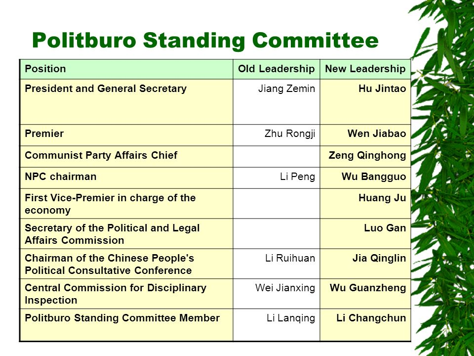 Politburo Standing Committee PositionOld LeadershipNew Leadership President and General SecretaryJiang ZeminHu Jintao PremierZhu RongjiWen Jiabao Communist Party Affairs ChiefZeng Qinghong NPC chairmanLi PengWu Bangguo First Vice-Premier in charge of the economy Huang Ju Secretary of the Political and Legal Affairs Commission Luo Gan Chairman of the Chinese People s Political Consultative Conference Li RuihuanJia Qinglin Central Commission for Disciplinary Inspection Wei JianxingWu Guanzheng Politburo Standing Committee MemberLi LanqingLi Changchun