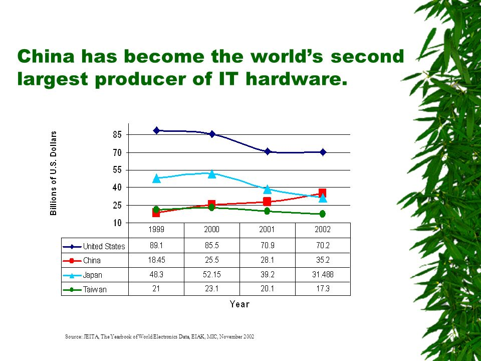 China has become the worlds second largest producer of IT hardware. Source: JEITA, The Yearbook of World Electronics Data, EIAK, MIC, November 2002