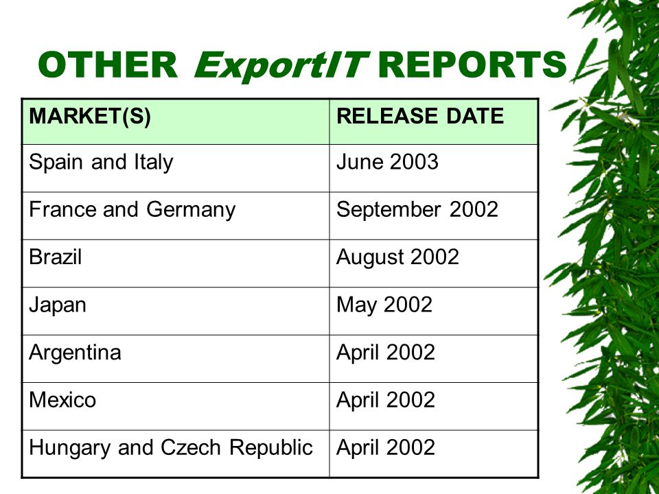 OTHER ExportIT REPORTS MARKET(S)RELEASE DATE Spain and ItalyJune 2003 France and GermanySeptember 2002 BrazilAugust 2002 JapanMay 2002 ArgentinaApril