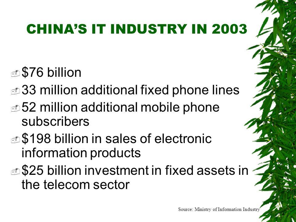 CHINAS IT INDUSTRY IN 2003 $76 billion 33 million additional fixed phone lines 52 million additional mobile phone subscribers $198 billion in sales of
