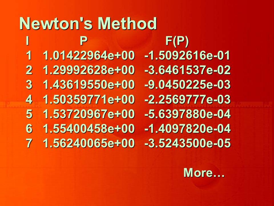 Newton's Method I P F(P) I P F(P) 1 1.01422964e+00 -1.5092616e-01 1 1.01422964e+00 -1.5092616e-01 2 1.29992628e+00 -3.6461537e-02 2 1.29992628e+00 -3.