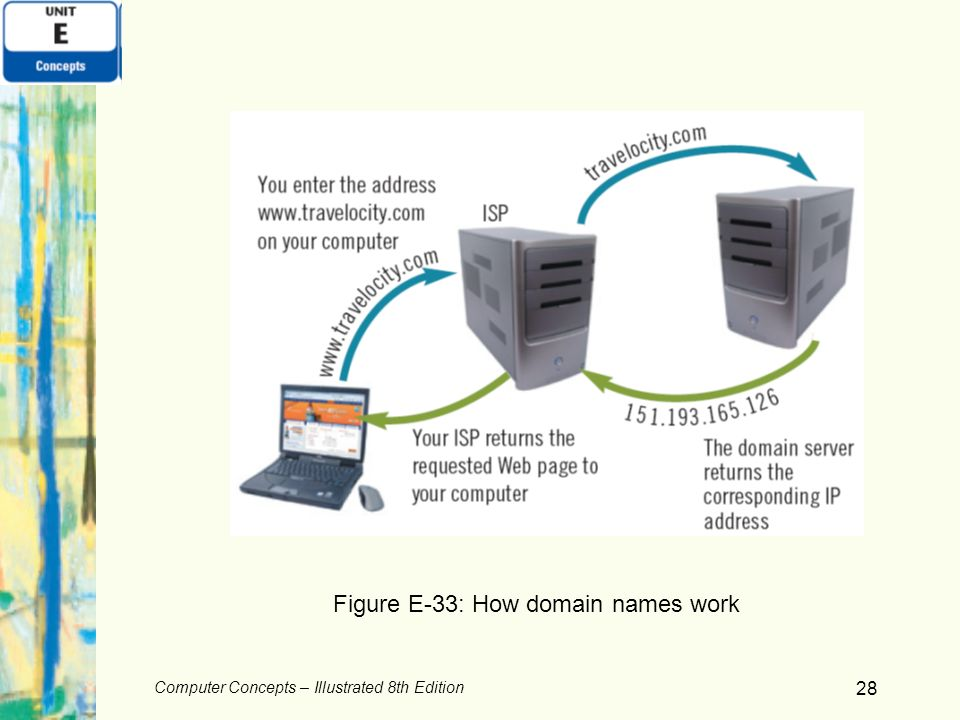 Computer Concepts – Illustrated 8th Edition 28 Figure E-33: How domain names work