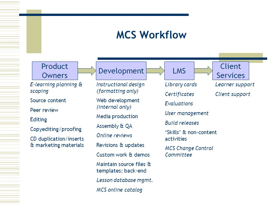 MCS Workflow Product Owners DevelopmentLMS E-learning planning & scoping Source content Peer review Editing Copyediting/proofing CD duplication/inserts & marketing materials Client Services Instructional design (formatting only) Web development (internal only) Media production Assembly & QA Online reviews Revisions & updates Custom work & demos Maintain source files & templates; back-end Lesson database mgmt.
