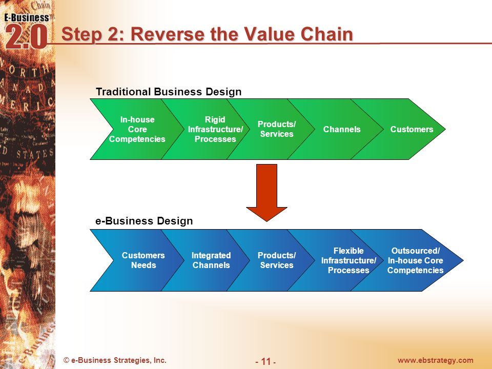 © e-Business Strategies, Inc.www.ebstrategy.com - 11 - Step 2: Reverse the Value Chain In-house Core Competencies Rigid Infrastructure/ Processes Prod