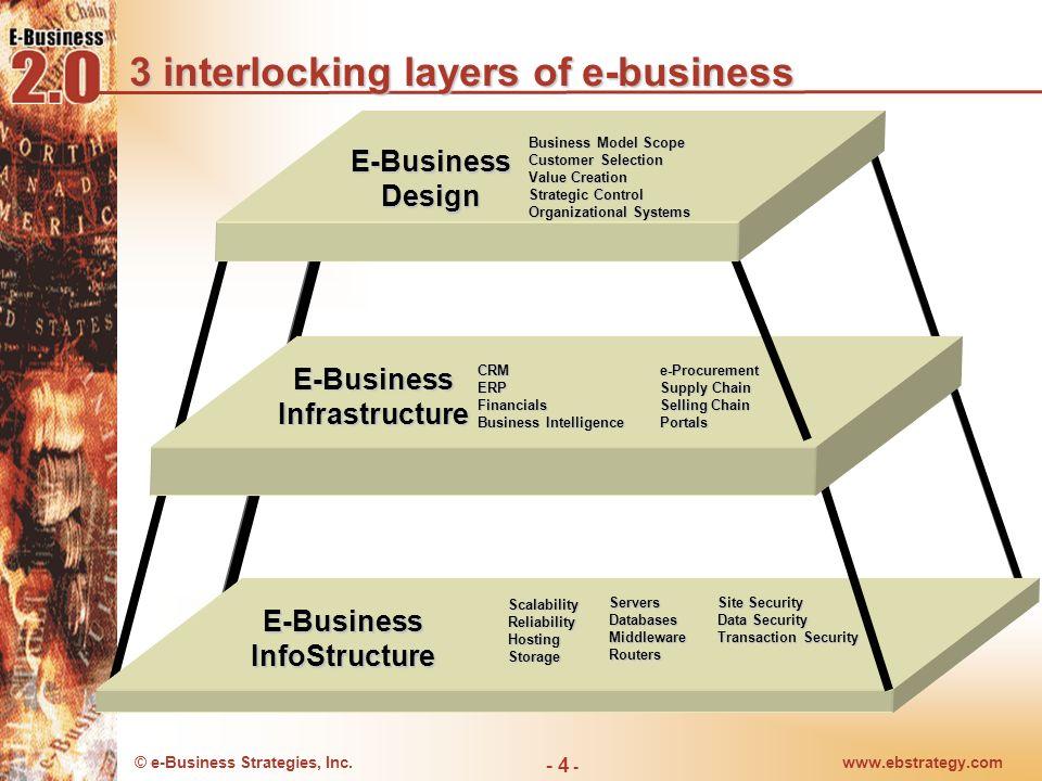 © e-Business Strategies, Inc.www.ebstrategy.com - 4 - 3 interlocking layers of e-business E-BusinessInfoStructure ScalabilityReliabilityHostingStorage