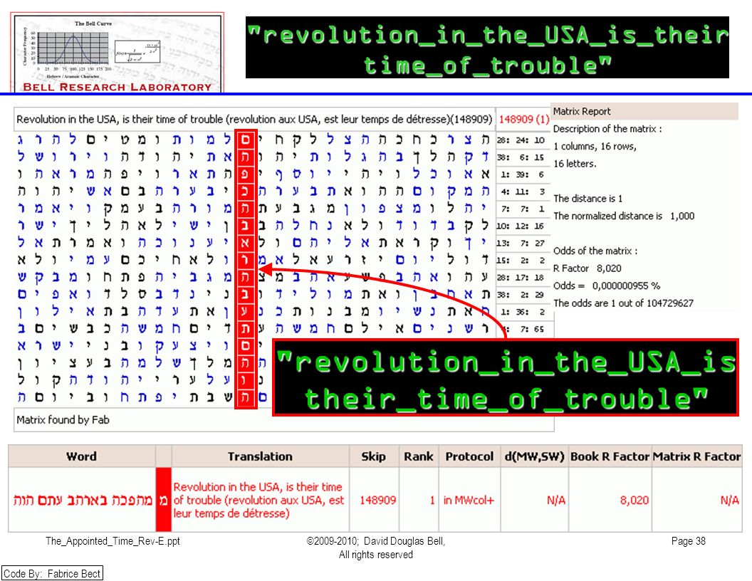 The_Appointed_Time_Rev-E.ppt©2009-2010; David Douglas Bell, All rights reserved Page 38 revolution_in_the_USA_is_theirtime_of_trouble revolution_in_the_USA_istheir_time_of_trouble Code By: Fabrice Bect