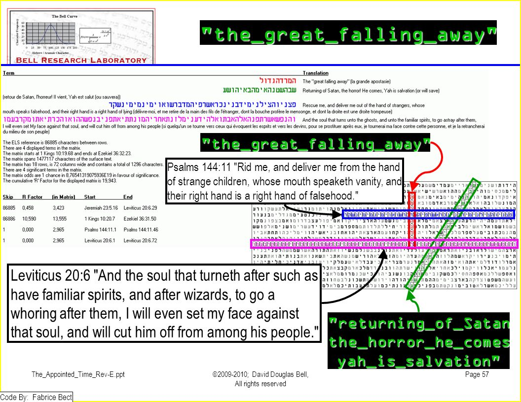 The_Appointed_Time_Rev-E.ppt©2009-2010; David Douglas Bell, All rights reserved Page 57 the_great_falling_away the_great_falling_away Leviticus 20:6 And the soul that turneth after such as have familiar spirits, and after wizards, to go a whoring after them, I will even set my face against that soul, and will cut him off from among his people. Psalms 144:11 Rid me, and deliver me from the hand of strange children, whose mouth speaketh vanity, and their right hand is a right hand of falsehood. returning_of_Satanthe_horror_he_comesyah_is_salvation Code By: Fabrice Bect